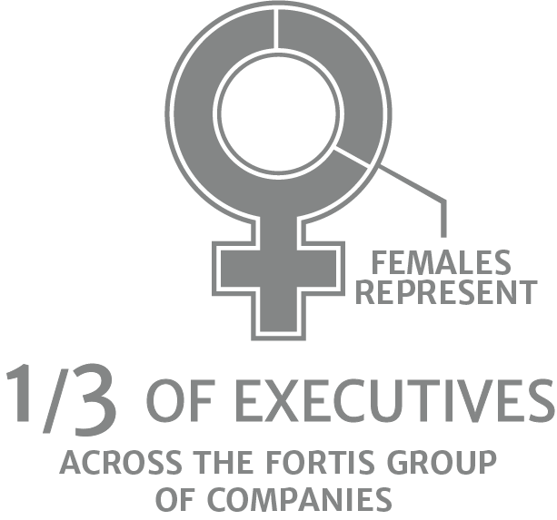 Females represent 1/3 of executives across the Fortis group of companies