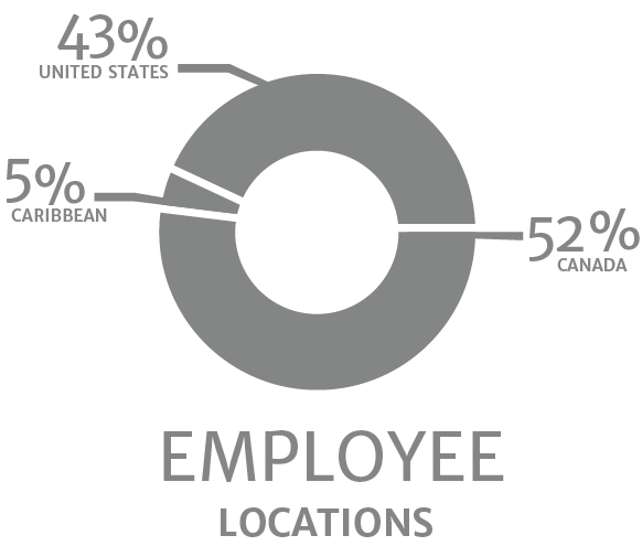 Graph of employee locations - 43% United States, 52% Canada, 5% Carribean